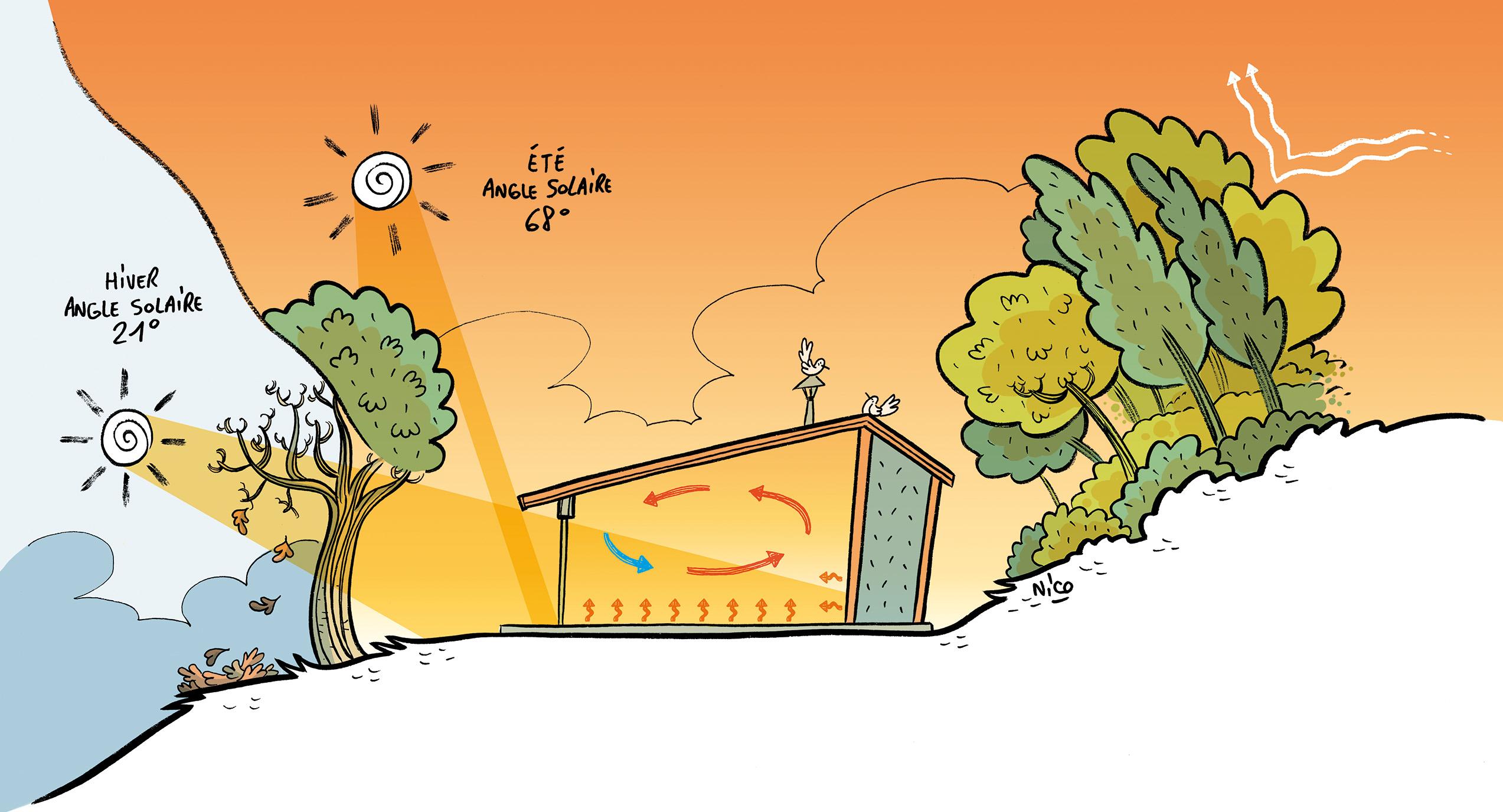 principes du bioclimatisme