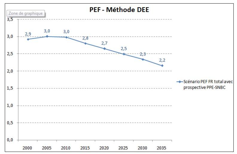 Graphique issu de la note de cadrage de la DGEC en Avril 2019, justifiant le coefficient 2, 1